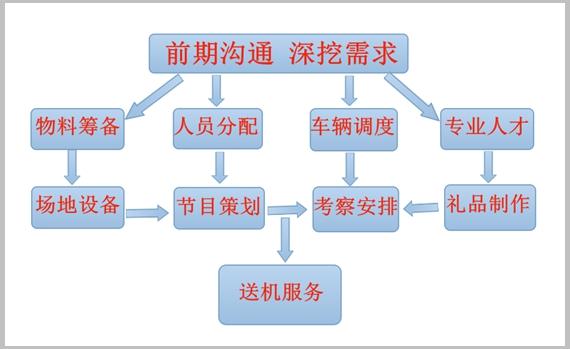 米廷会展会议服务定制流程【图】