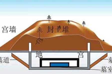 地宫结构手绘图