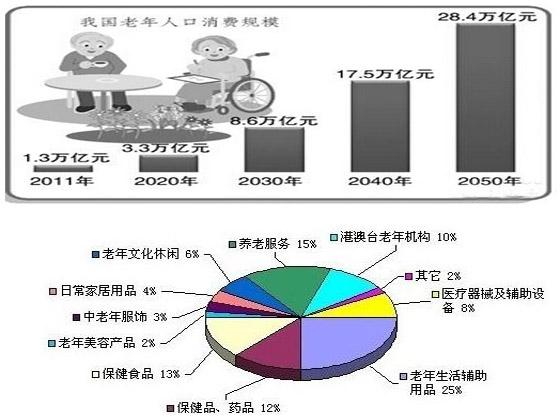 老龄产业_2014年7月3日中国国际老龄产业博览会盛大开幕